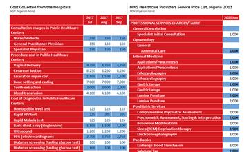 Nigeria Healthcare Service Cost Comparison - knoema com