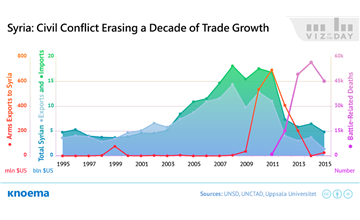 An International Trade Perspective On The War In Syria Knoema Com