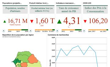 Home - Senegal Data Portal