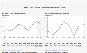 Crude Oil Price Forecast: 2019, 2020 and Long Term to 2030 - knoema com