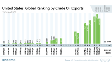 United States: The World's Newest Major Exporter of Crude