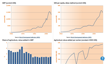 macroeconomic data for a country in Data, research resources, & blogs includes long-run historical cross-country data on top income macro data 4 stata addresses these issues by.