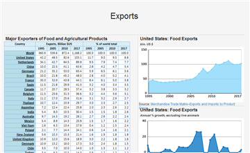 World Exports and Imports of Agricultural products - knoema com