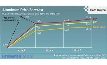 Aluminium Prices Forecast: Long Term 2018 to 2030 | Data and Charts