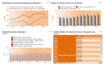 Economic Impact of Tourism Before and After 9-11 - Hawaii