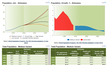 Botswana Demographic Trends - Botswana Data Portal