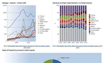 Senegal Imports, major trade partners - Senegal Data Portal