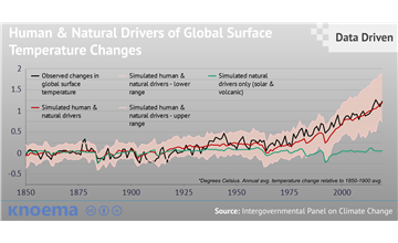 Free Infographics And Data Visualizations On Hot Topics Knoema Com