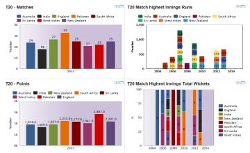 Cricket - data, statistics and visualizations - knoema com