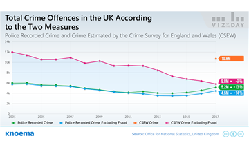 Free infographics and data visualizations on hot topics knoema uk crime trends not so clear cut publicscrutiny Gallery