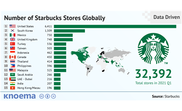 Number Of Starbucks Stores Globally 1992 2018 Knoema Com