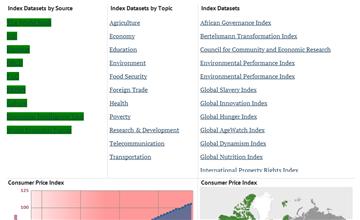 Dataset - data, statistics and visualizations - knoema com