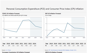 US Inflation Forecast 2019-2024 and up to 2060, Data and