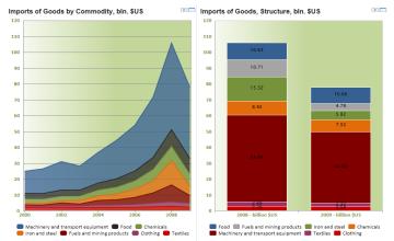 UAE - data, statistics and visualizations - knoema com