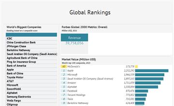 The World's Biggest Public Companies, 2017 - knoema com