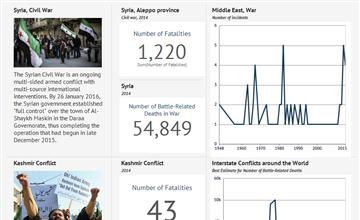 World Conflicts Data Statistics And Visualizations Knoema Com