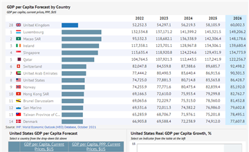 GDP per Capita by Country | Statistics from IMF, 1980-2024