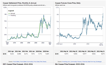 Copper Spot And Forecast Prices Long Term Outlook To 2030 Knoema Com