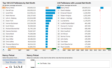 Net Worth Of Us Politicians Knoema Com