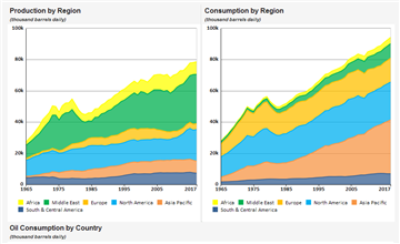 Refining and petrochemicals - data, statistics and