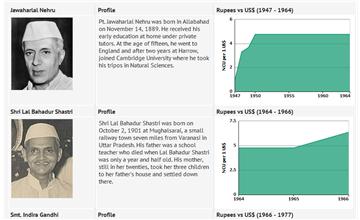 India - data, statistics and visualizations - knoema com