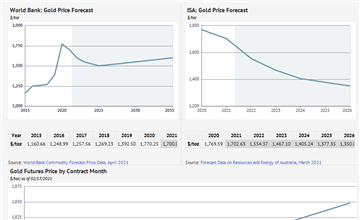 Gold Prices Forecast: Long Term 2018 to 2030 | Data and Charts