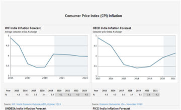 India Inflation Forecast 2019-2024 and up to 2060, Data and