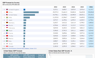 GDP By Country Statistics From IMF Knoemacom - List of countries by gdp per capita