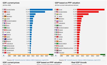World Rankings - data, statistics and visualizations