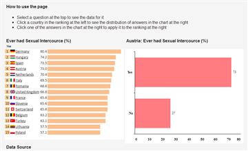 World sex survey