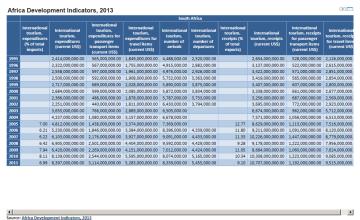 Tourism - data, statistics and visualizations - knoema.com