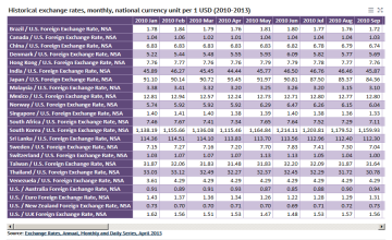 Historical Exchange Rates Monthly Data