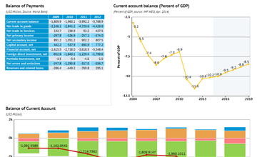 Balance of Payments - data, statistics and visualizations