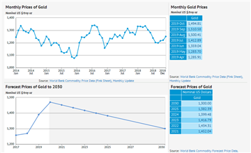 Forecast - data, statistics and visualizations - knoema com
